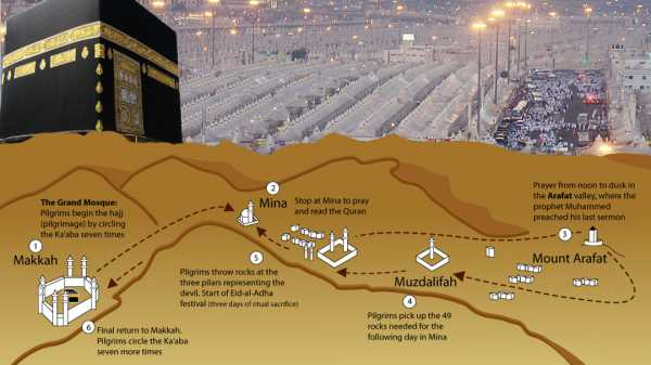 Getting Ready For Hajj Physically Mentally And