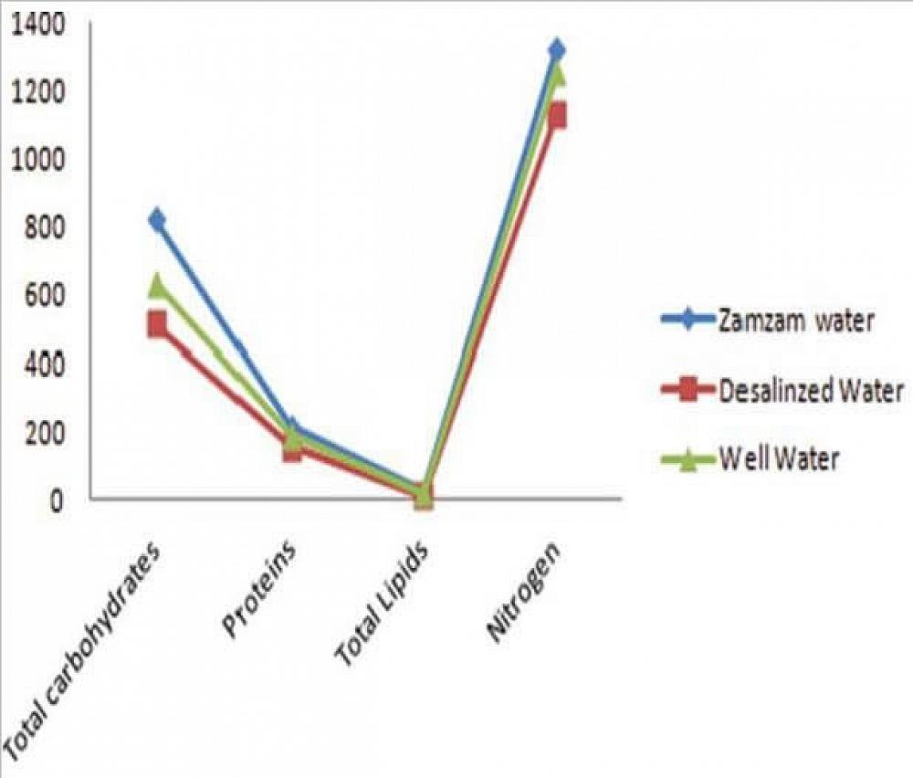 Graph of zamzam vs water