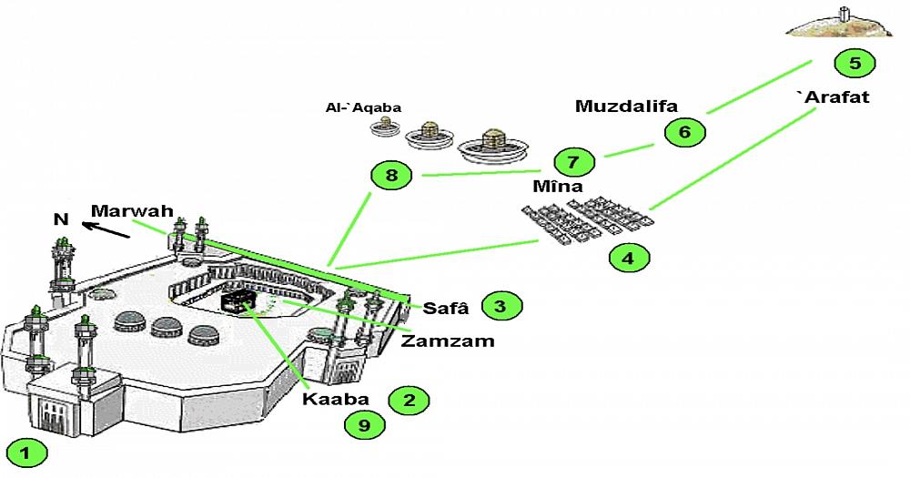 Image of Zamzam well relative to Kaaba