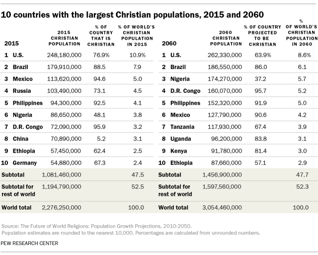 In number india christians of Christian Religion